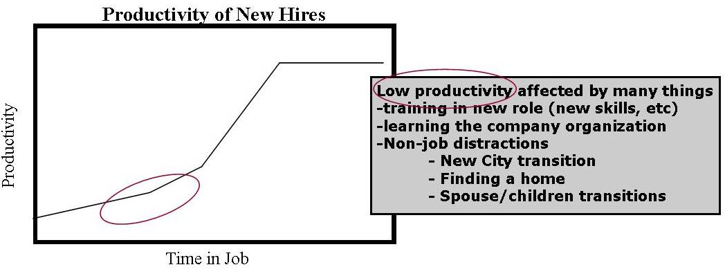 productivity_graph