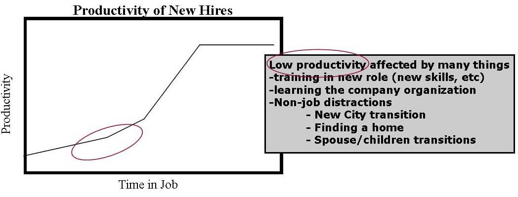productivity_graph